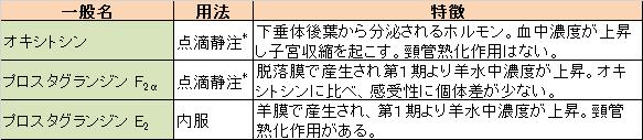 日本で認可されている子宮収縮薬の表