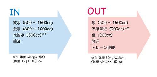 人体における水分in/outの基本量