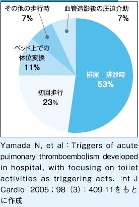 肺血栓塞栓症の発症の誘因グラフ