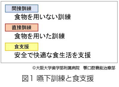 嚥下訓練と食支援の関連図