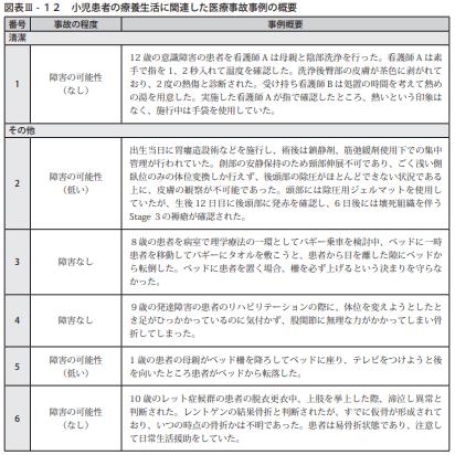 図表Ⅲ-12小児患者の療養生活に関連した医療事故事例の概要