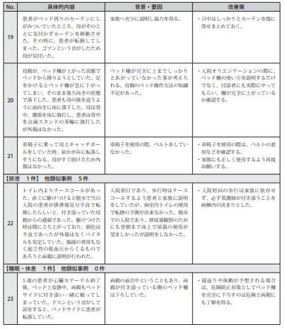 図表Ⅲ-14ヒヤリハット事例 記述情報(小児患者の療養生活)