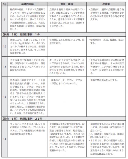 図表Ⅲ-2-6ヒヤリ・ハット事例 記述情報(禁忌薬)