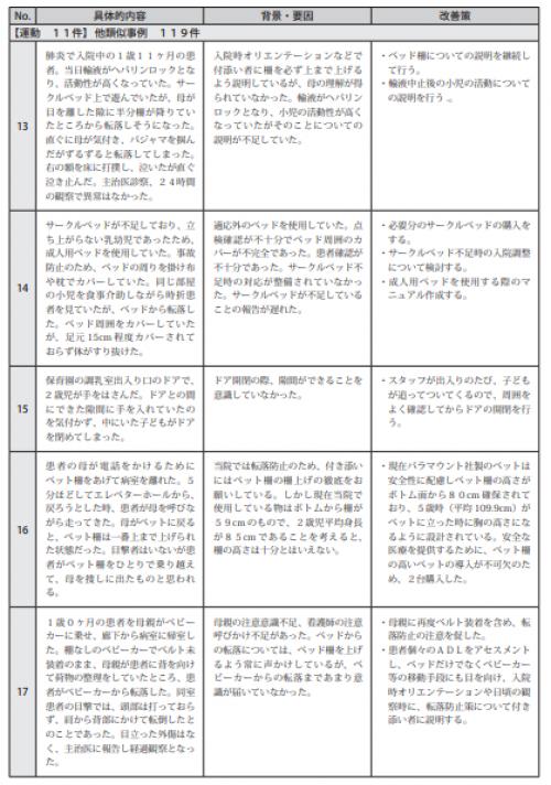図表Ⅲ-2-12ヒヤリハット事例 記述情報(小児患者の療養生活)