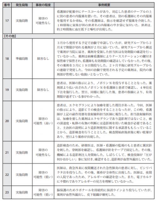図表Ⅲ-2-1薬剤に関連した医療事故事例の概要