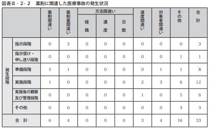 図表Ⅲ-2-2薬剤に関連した医療事故の発生状況