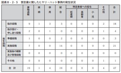 図表Ⅲ-2-5禁忌薬に関したヒヤリ・ハット事例の発生状況