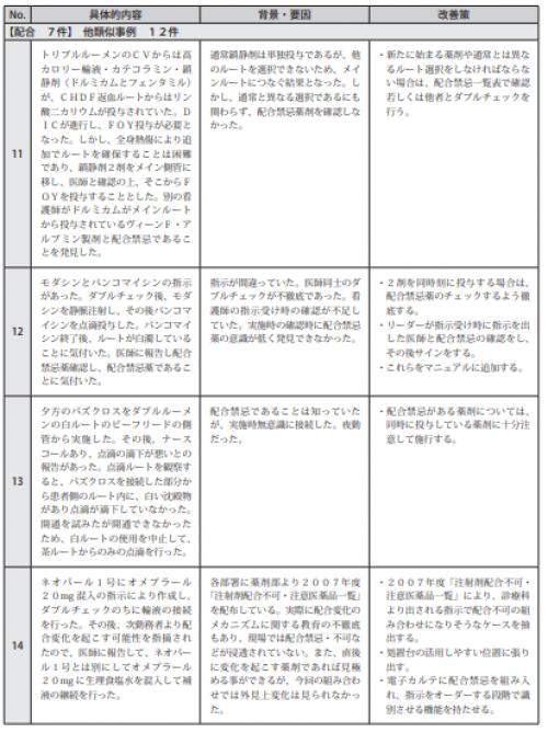 図表Ⅲ-2-6禁忌薬に関連したヒヤリ・ハット事例の発生状況