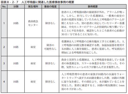 図表Ⅲ-2-7人工呼吸器に関連した医療事故事例の概要