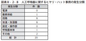 図表Ⅲ-2-8人工呼吸器に関するヒヤリ・ハット事例の発生分類