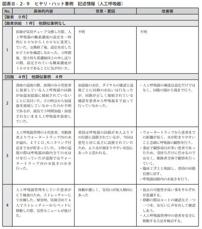 図表Ⅲ-2-9ヒヤリ・ハット事例 記述情報(人工呼吸器)