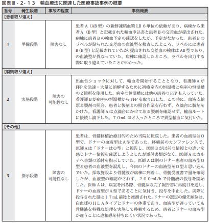 図表Ⅲ-2-13輸血療法に関連した医療事故事例の概要