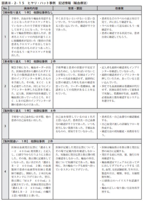 図表Ⅲ-2-15ヒヤリ・ハット事例 記述情報(輸血療法)