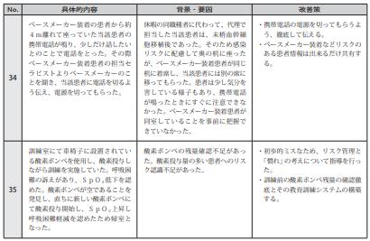 図表Ⅲ-2-12ヒヤリハット事例 記述情報(リハビリテーション)
