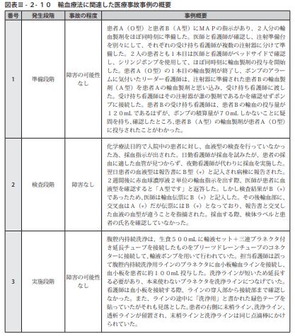 図表Ⅲ-2-10輸血療法に関連した医療事故事例の概要