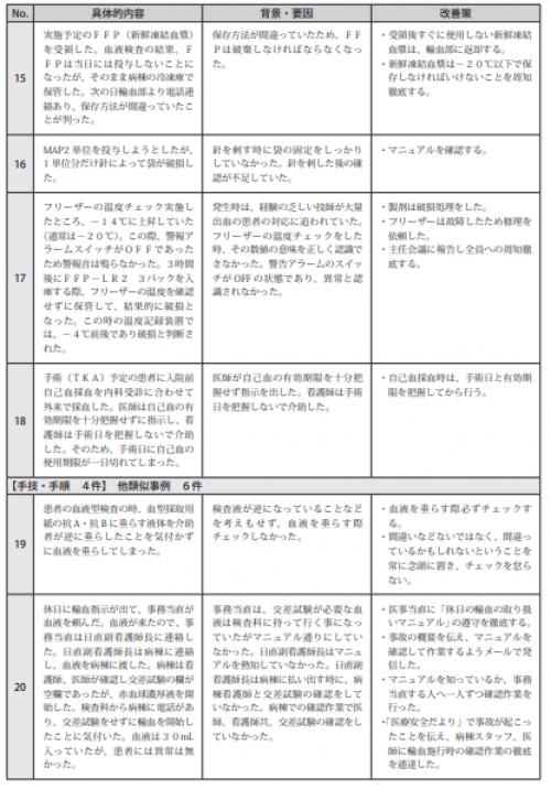 図表Ⅲ-2-12ヒヤリ・ハット事例  記述情報(輸血療法)