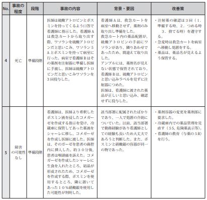 図表Ⅲ-2-1薬剤に関連した医療事故の概要