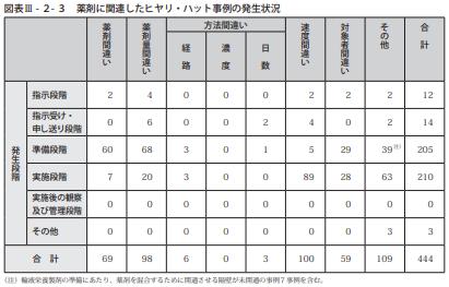 図表Ⅲ-2-3薬剤に関連したヒヤリ・ハット事例の発生状況
