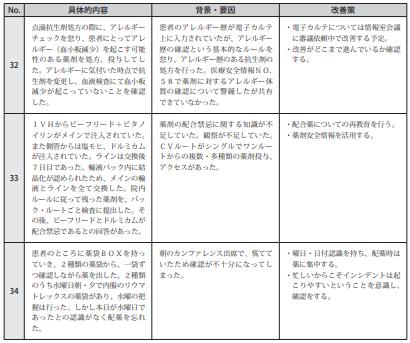図表Ⅲ-2-4ヒヤリ・ハット事例  記述情報(薬剤)