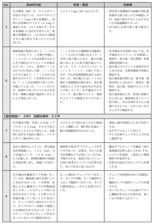 図表Ⅲ-2-6ヒヤリ・ハット事例 記述情報(化学療法)