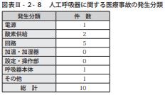 図表Ⅲ-2-8人工呼吸器に関する医療事故の発生分類