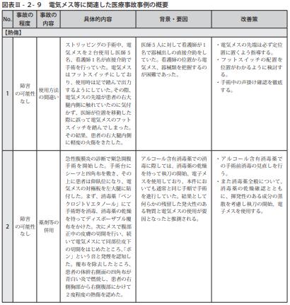 図表Ⅲ-2-9電気メス等に関連した医療事故事例の概要