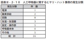 図表Ⅲ-2-10人工呼吸器に関するヒヤリ・ハット事例の発生分類