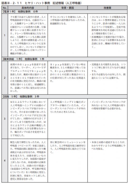 図表Ⅲ-2-11ヒヤリ・ハット事例 記述情報(人工呼吸器)