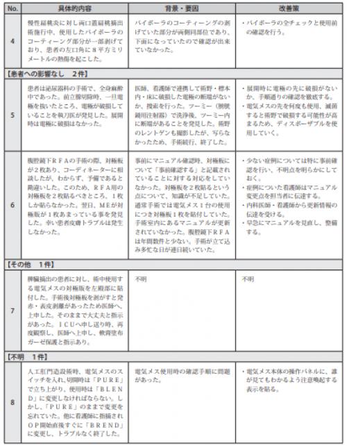図表Ⅲ-2-13ヒヤリ・ハット事例 記述情報(電気メス等)