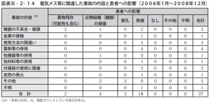 図表Ⅲ-2-14電気メス等に関連した事故の内容と患者への影響(2006年1月~2008年12月)