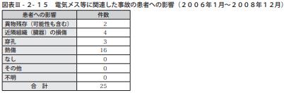 図表Ⅲ-2-15電気メス等に関連した事故の患者への影響(2006年1月~2008年12月)
