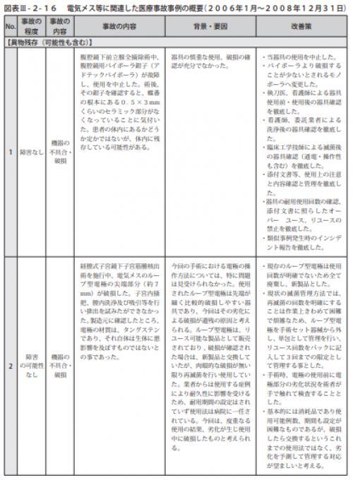 図表Ⅲ-2-16電気メス等に関連した医療事故事例の概要(2006年1月~2008年12月31日)