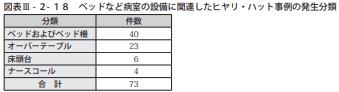 図表Ⅲ-2-18ベッドなど病室の設備に関連したヒヤリ・ハット事例の発生分類