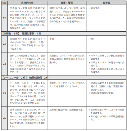 図表Ⅲ-2-19ヒヤリハット事例 記述情報(ベッドなど病室の設備)