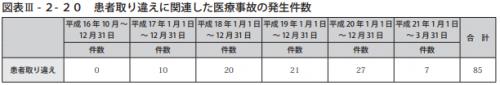 図表Ⅲ-2-20患者取り違えに関連した医療事故の発生件数