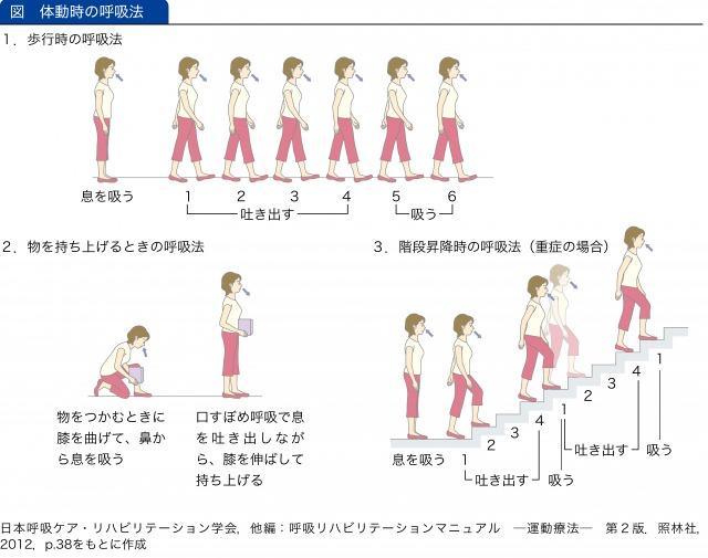 体動時の呼吸法