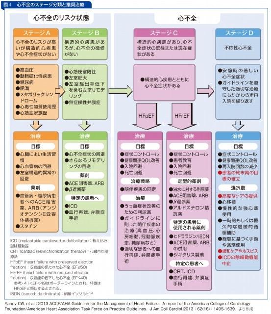 心不全のステージ分類と推奨治療