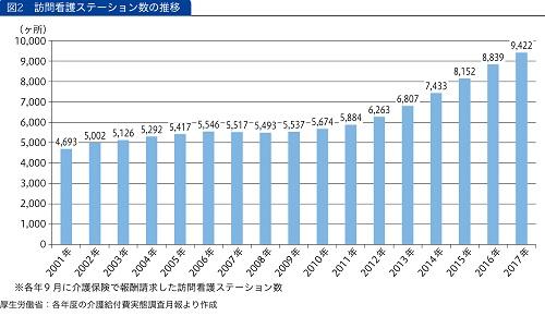 訪問看護ステーション数の推移