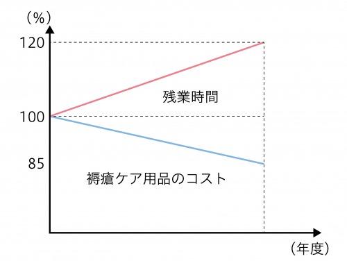図1:褥瘡ケア用品のコストと残業時間の変化