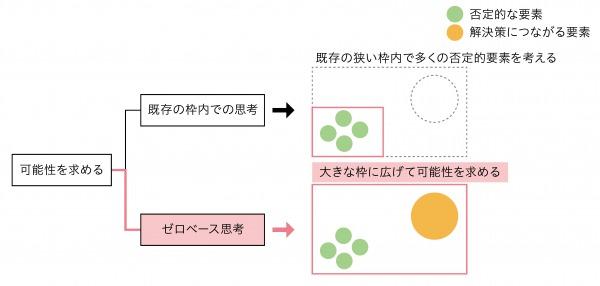 図2:既存の枠を取り払う思考(ゼロベース思考)