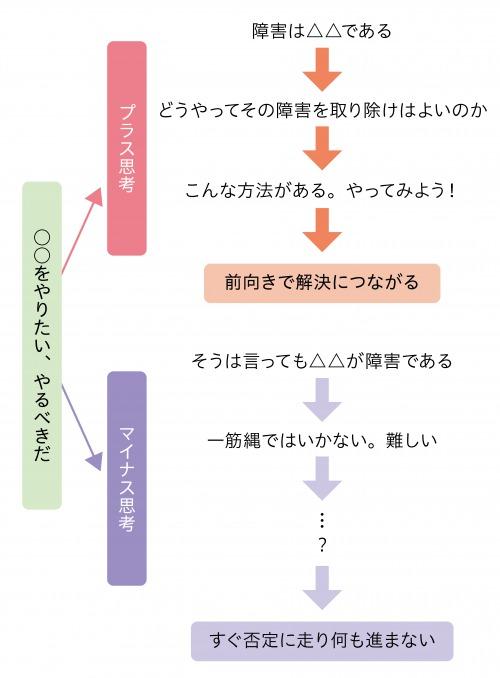 図3:プラス思考とマイナス思考