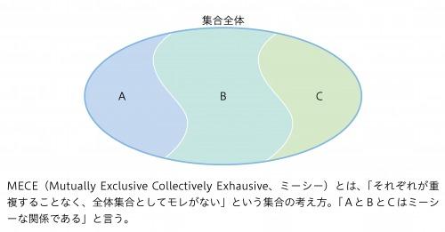 図8:MECEの概念