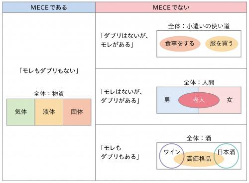 図9:MECEの例