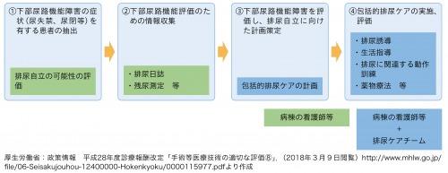 図1:算定の流れ