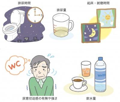 図1:排尿日誌に必要な項目