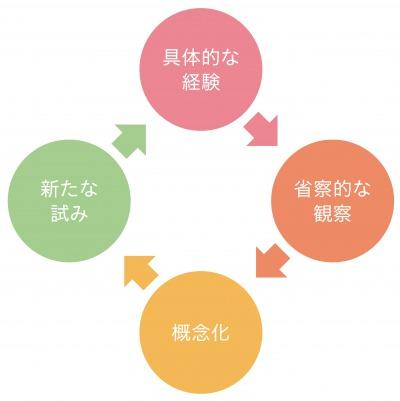 図1:経験学習モデル
