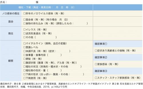 表1:ノロウイルスのチェックリストの内容例