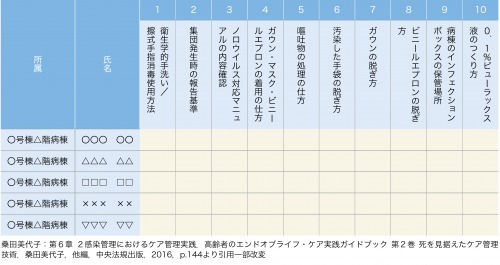 表2:感染性胃腸炎チェック表