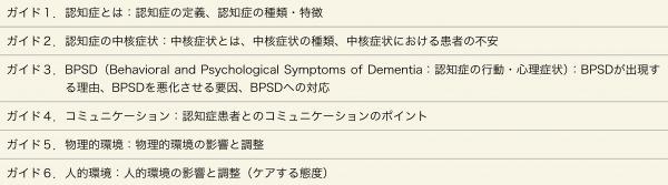 表1:青梅慶友病院認知症ケア 院内教育ガイド