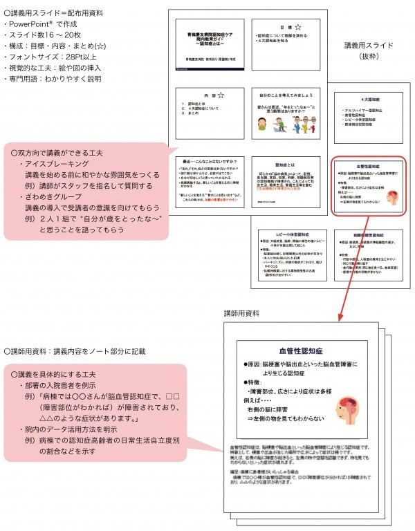 図1:院内教育ガイドの特徴(「ガイド1. 認知症とは」を例に)